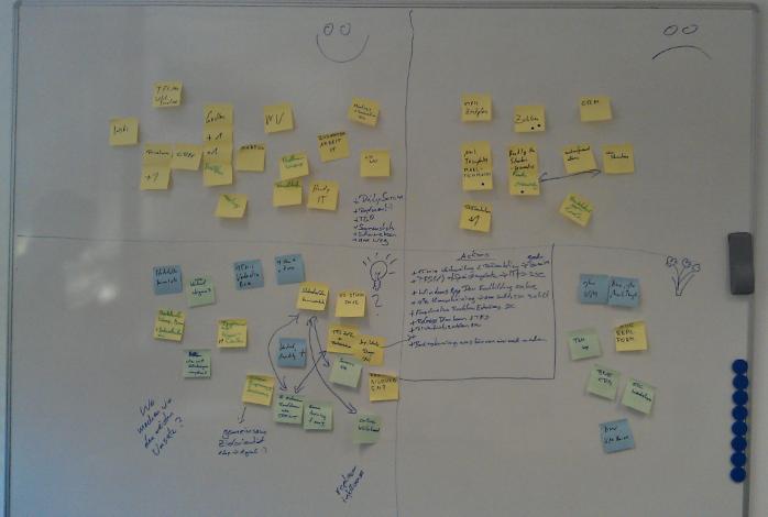 sprint retrospective meeting template - sprint retrospective template codehollow