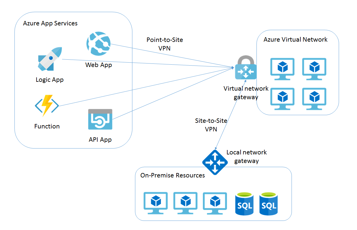 Connect Azure App Service to virtual network | codehollow
